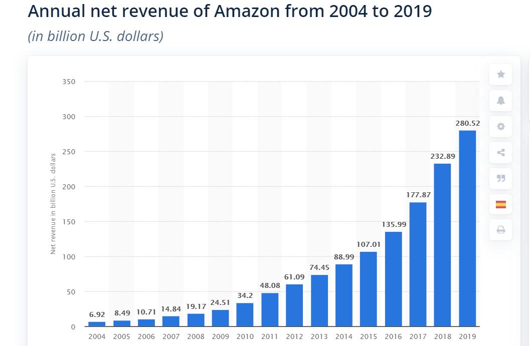 Grafico che rappresenta il fatturato di Amazon: in forte crescita