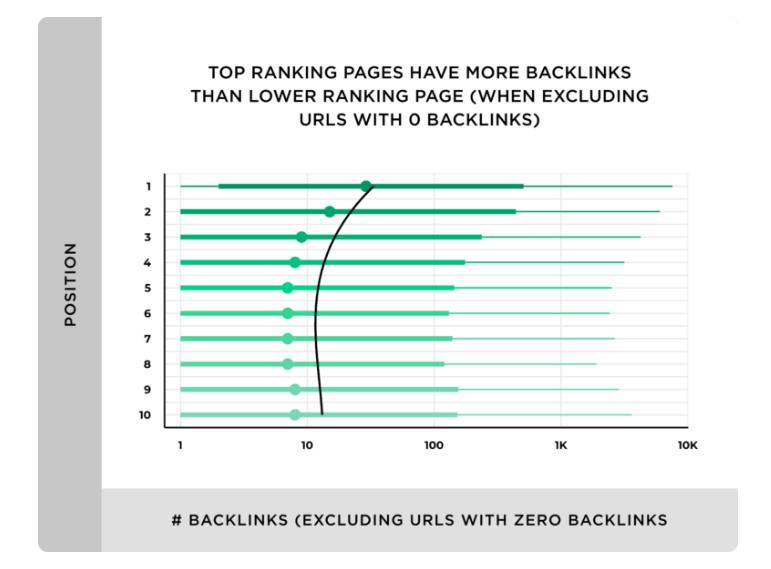 Grafico che riporta alcuni risultati dell'analisi svolta da Backlinko: ne risulta che le pagine che ottengono un posizionamento migliore sono quelle che hanno più backlink