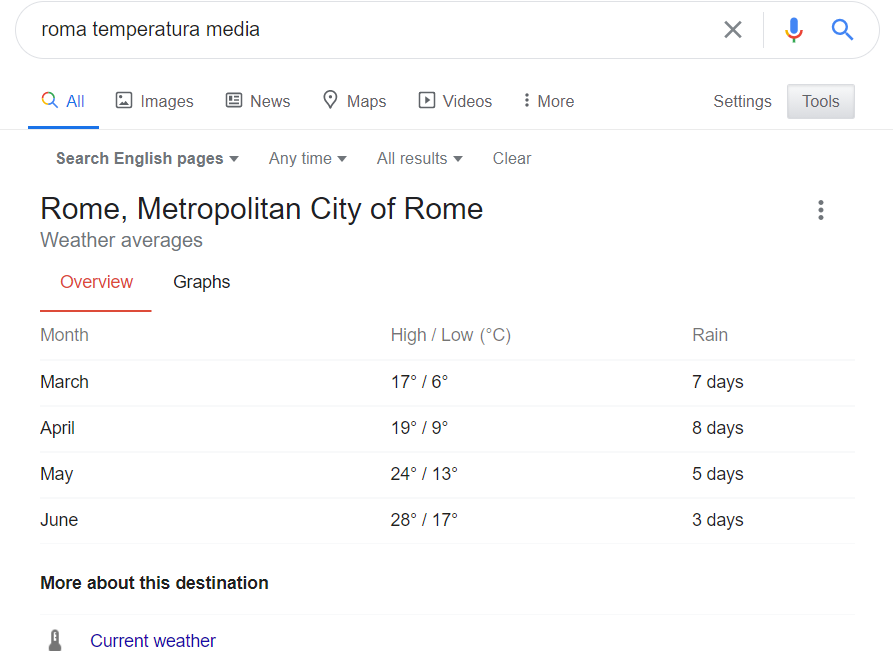 Featured snippet tabella Temperature medie Roma