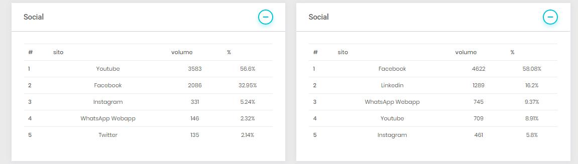Una schermata del SEO tool Melakeys che riporta analisi del traffico proveniente da social per due siti