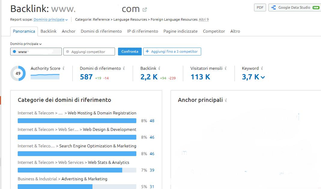 Un esempio di analisi di backlink tramite Semrush