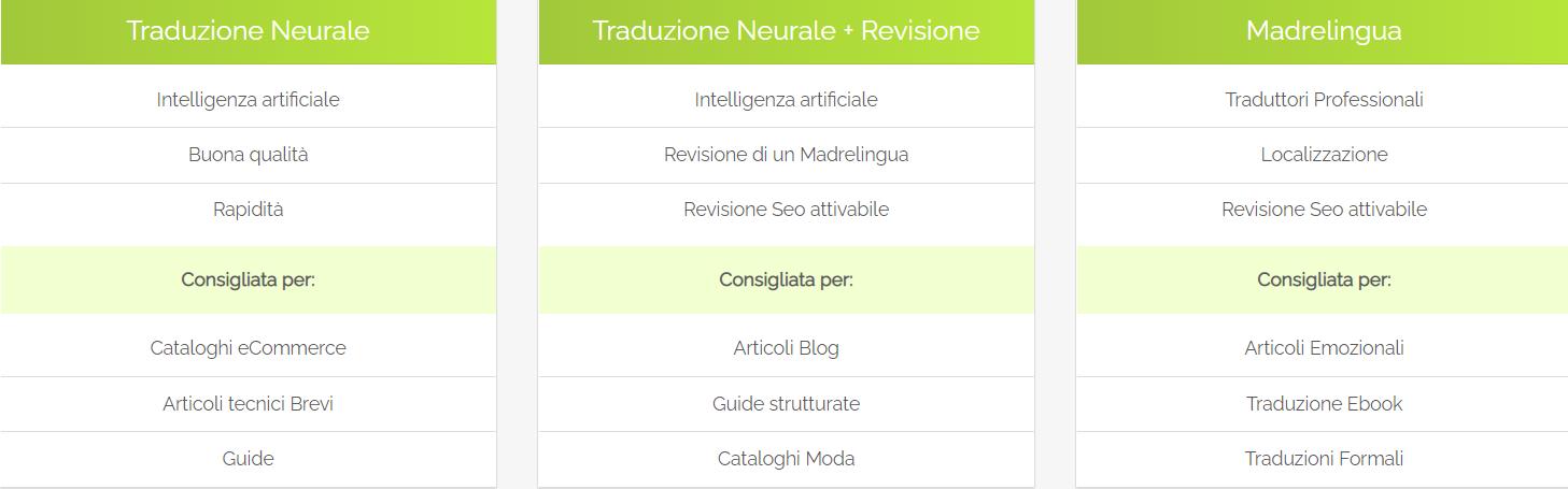 Le diverse possibilità di traduzione offerte del servizio di traduzioni online TraduciMela: traduzione NMT, integrazione con post-editing e traduzione con traduttore professionista.